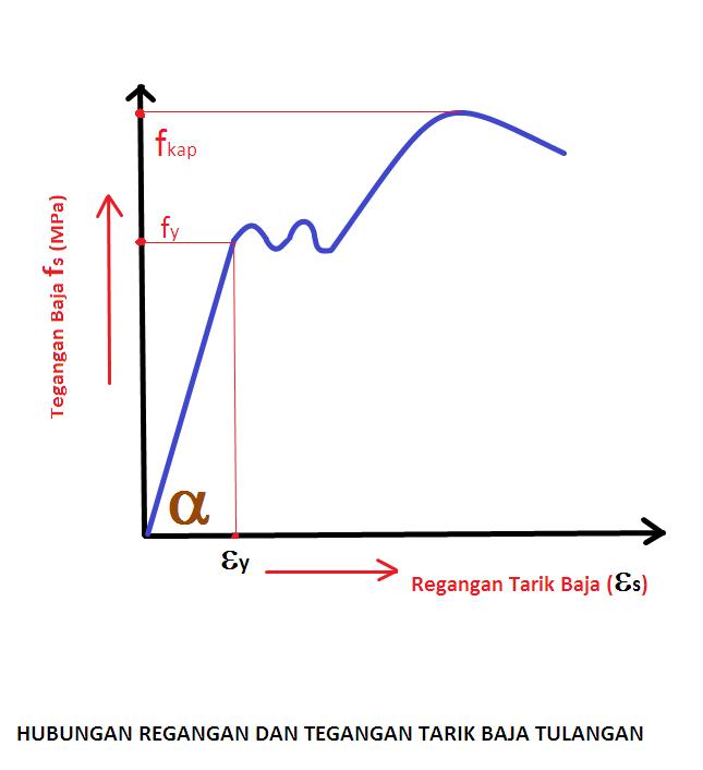 Kekuatan baja tulangan mengenal ilmu teknik sipil modulus elastisitas baja tulangan dari hubungan tegangan regangan ccuart Images