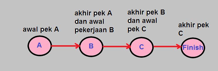 Perencanaan pengendalian proyek konstruksi part 1 mengenal ilmu diagram panah kadang memerlukan dummy activities untuk melengkapi logika jaringan penambahan dummy bukan untuk menciptakan tambahan ketergantungan yang ccuart Images