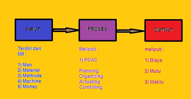 Pengendalian proyek mengenal ilmu teknik sipil perencanaan ccuart Image collections