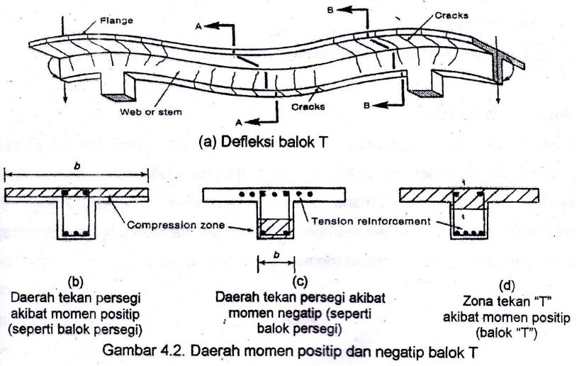 Perhitungan balok mengenal ilmu teknik sipil lebar efektif sayap ccuart Gallery