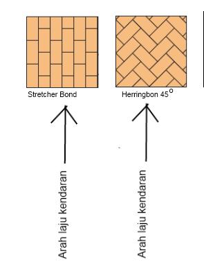 perbedaan kekuatan paving blok